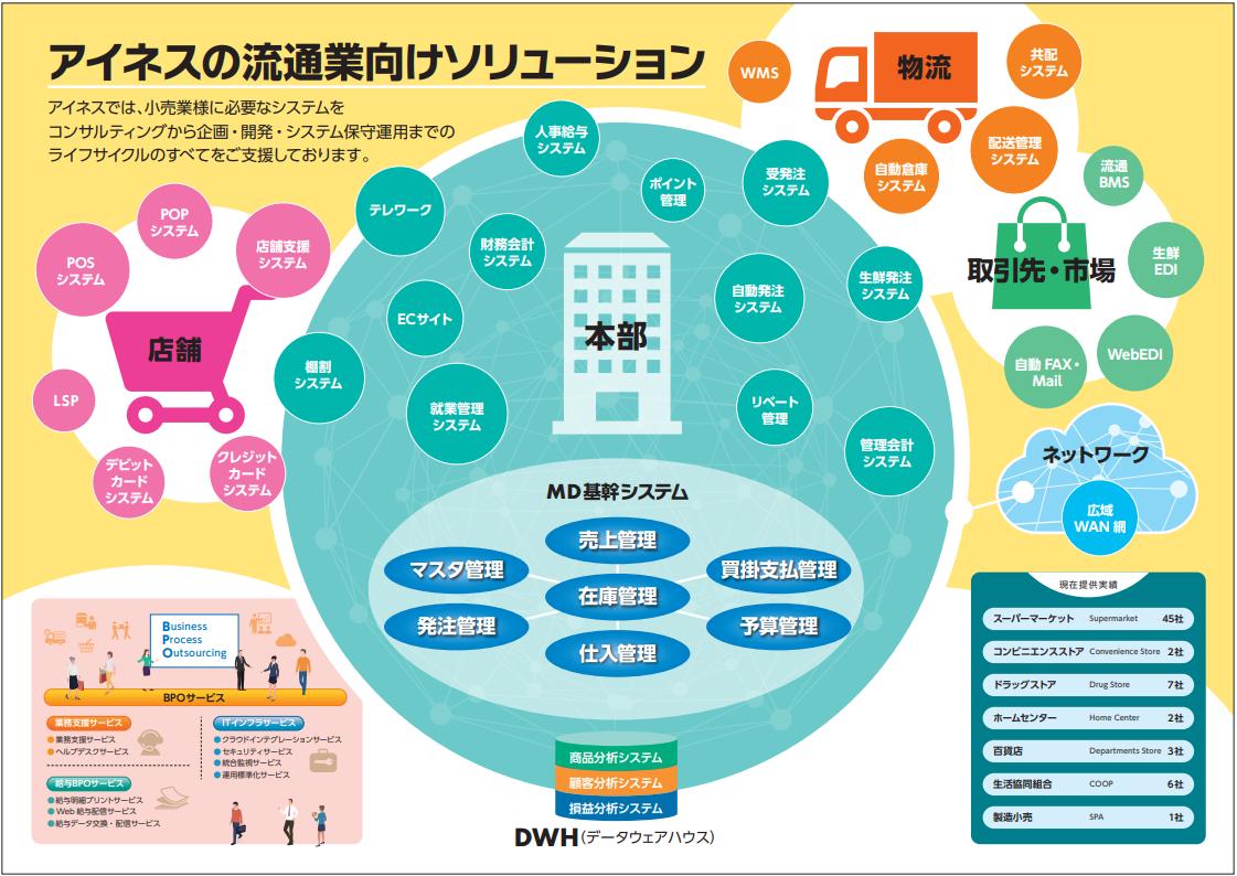 アイネスの流通・小売業様向けITソリューションをご紹介!
