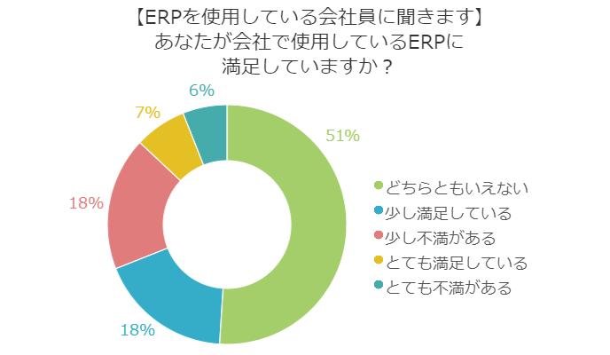 ERPの満足度はどれぐらい?求められていることとは? ~ERPユーザーへのアンケート調査より~